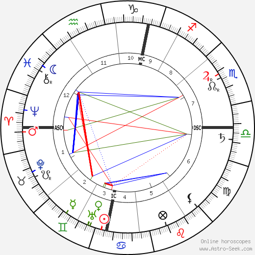 Walther Nernst birth chart, Walther Nernst astro natal horoscope, astrology