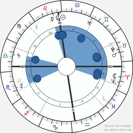 Frank Wedekind wikipedia, horoscope, astrology, instagram