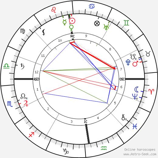 Франк Ведекинд Frank Wedekind день рождения гороскоп, Frank Wedekind Натальная карта онлайн