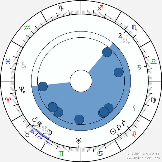 František Flos wikipedia, horoscope, astrology, instagram