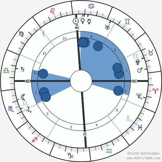 John Jacob IV Astor wikipedia, horoscope, astrology, instagram