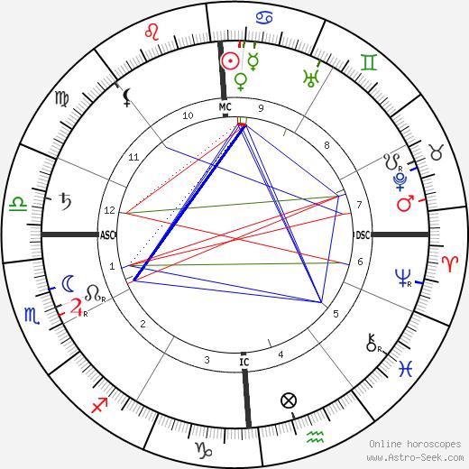 John Jacob IV Astor tema natale, oroscopo, John Jacob IV Astor oroscopi gratuiti, astrologia