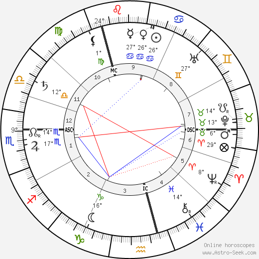 Ricarda Huch birth chart, biography, wikipedia 2018, 2019
