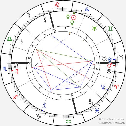 Рикарда Хух Ricarda Huch день рождения гороскоп, Ricarda Huch Натальная карта онлайн