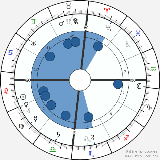 Elsie Inglis wikipedia, horoscope, astrology, instagram
