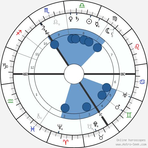 Arthur Kampf wikipedia, horoscope, astrology, instagram
