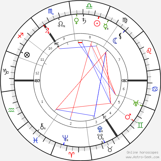 Arthur Kampf tema natale, oroscopo, Arthur Kampf oroscopi gratuiti, astrologia