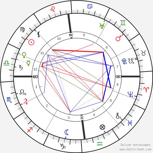 Marc-André Raffalovich tema natale, oroscopo, Marc-André Raffalovich oroscopi gratuiti, astrologia
