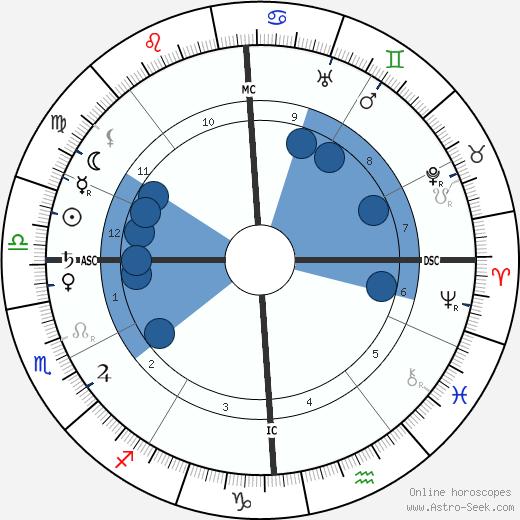 Miguel de Unamuno y Jugo wikipedia, horoscope, astrology, instagram