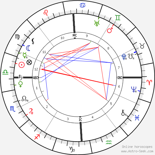 Miguel de Unamuno y Jugo tema natale, oroscopo, Miguel de Unamuno y Jugo oroscopi gratuiti, astrologia