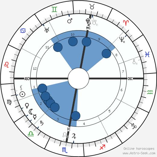 Séraphine de Senlis wikipedia, horoscope, astrology, instagram