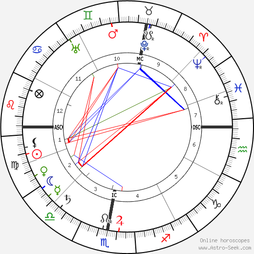 Séraphine de Senlis tema natale, oroscopo, Séraphine de Senlis oroscopi gratuiti, astrologia