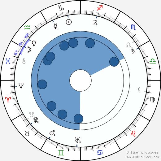 Alfred Baštýř wikipedia, horoscope, astrology, instagram