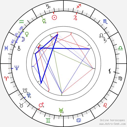 Alfred Baštýř birth chart, Alfred Baštýř astro natal horoscope, astrology