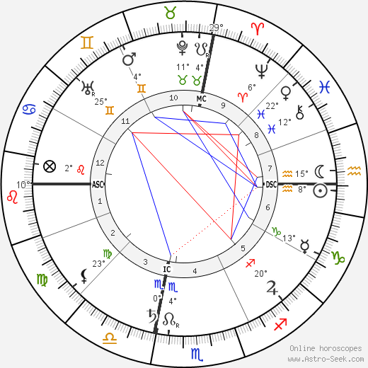 Augusta Foss Heindel birth chart, biography, wikipedia 2019, 2020