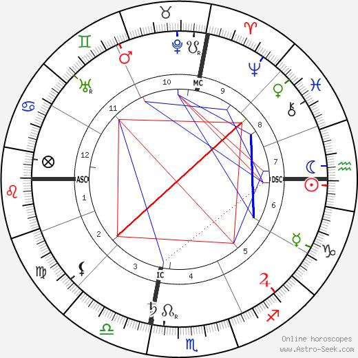 Augusta Foss Heindel tema natale, oroscopo, Augusta Foss Heindel oroscopi gratuiti, astrologia