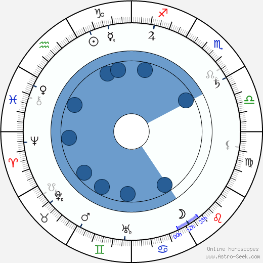 Charles Richman wikipedia, horoscope, astrology, instagram