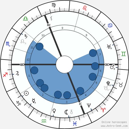 Firmin Maillaud wikipedia, horoscope, astrology, instagram