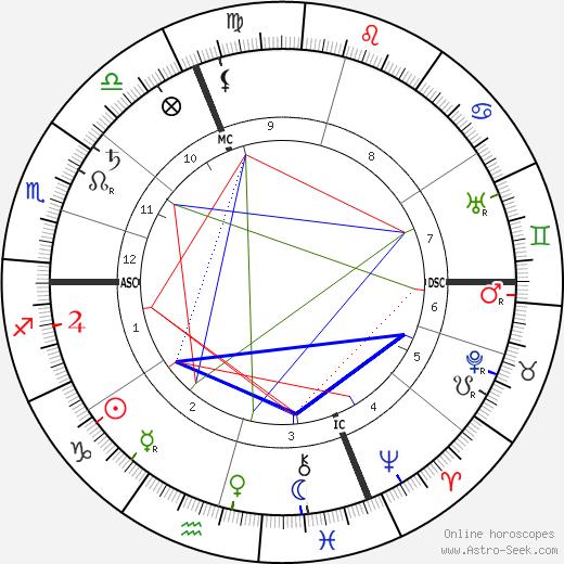 Firmin Maillaud день рождения гороскоп, Firmin Maillaud Натальная карта онлайн