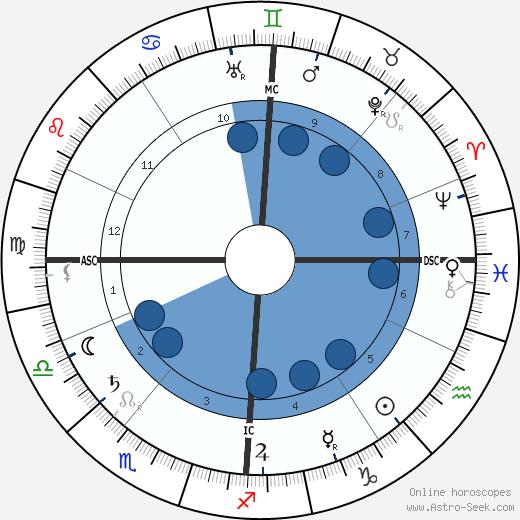Frank Glahn wikipedia, horoscope, astrology, instagram