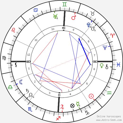 Frank Glahn birth chart, Frank Glahn astro natal horoscope, astrology