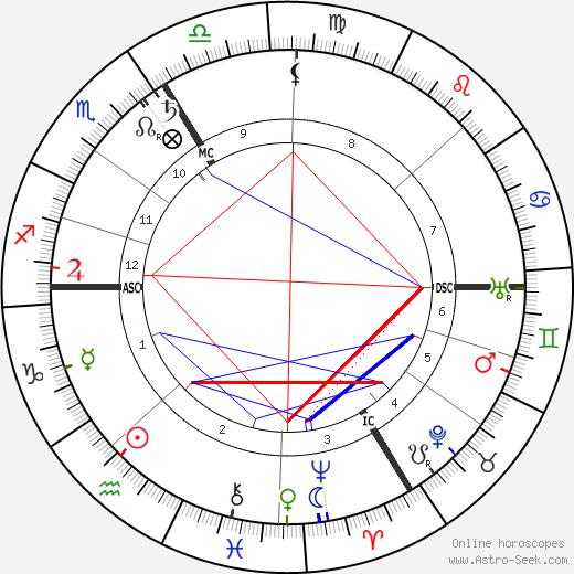 Henri Desgrange birth chart, Henri Desgrange astro natal horoscope, astrology