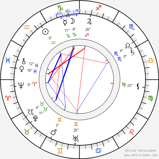 Karel Želenský birth chart, biography, wikipedia 2019, 2020