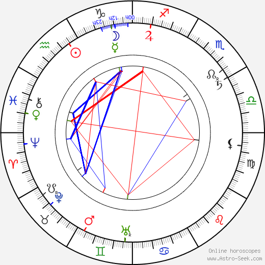 Karel Želenský birth chart, Karel Želenský astro natal horoscope, astrology