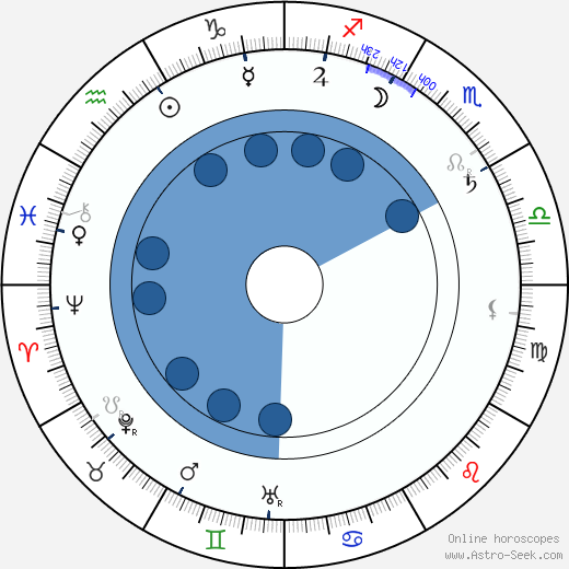 Wilbur Scoville wikipedia, horoscope, astrology, instagram