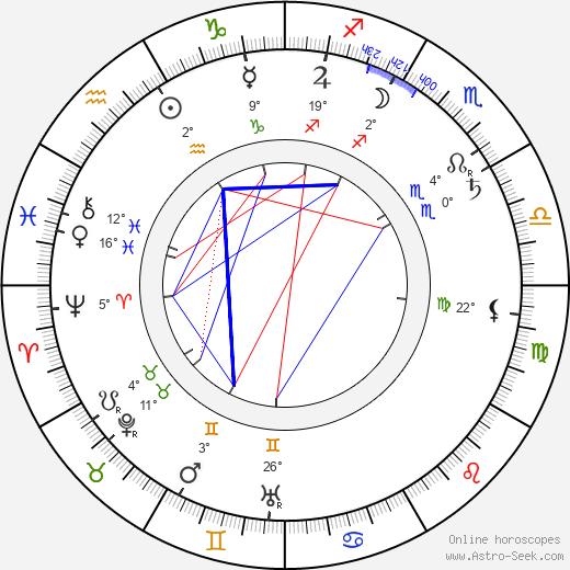 Wilbur Scoville birth chart, biography, wikipedia 2018, 2019