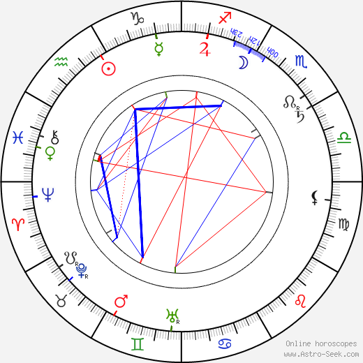 Wilbur Scoville birth chart, Wilbur Scoville astro natal horoscope, astrology