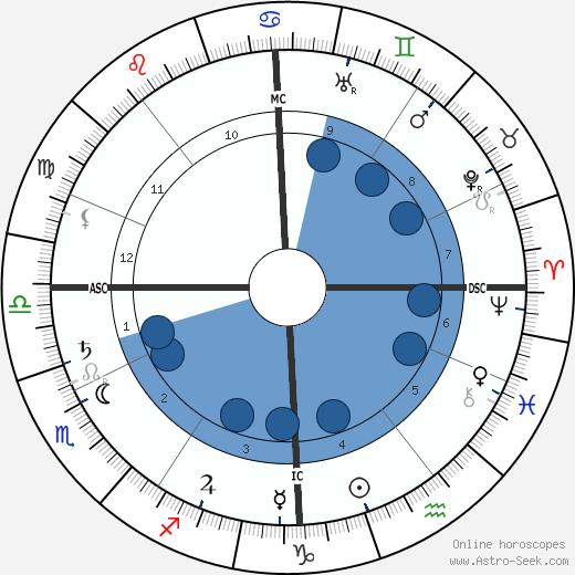 Yvette Guilbert wikipedia, horoscope, astrology, instagram
