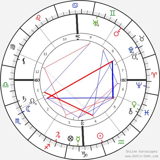 Yvette Guilbert tema natale, oroscopo, Yvette Guilbert oroscopi gratuiti, astrologia