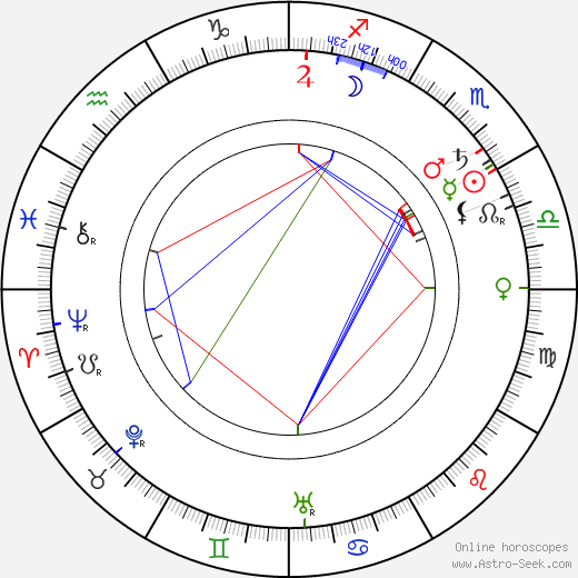 Mackay Hugh Baillie Scott tema natale, oroscopo, Mackay Hugh Baillie Scott oroscopi gratuiti, astrologia