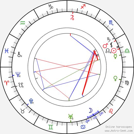 Marie Hübnerová birth chart, Marie Hübnerová astro natal horoscope, astrology