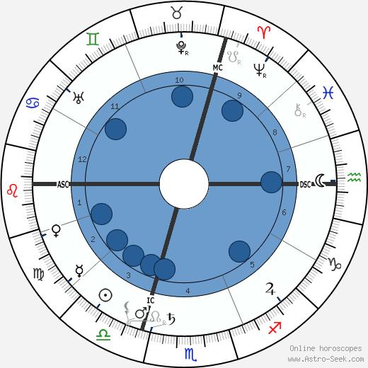 Paul Dukas wikipedia, horoscope, astrology, instagram