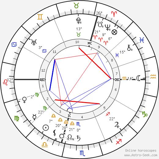 Paul Dukas birth chart, biography, wikipedia 2019, 2020