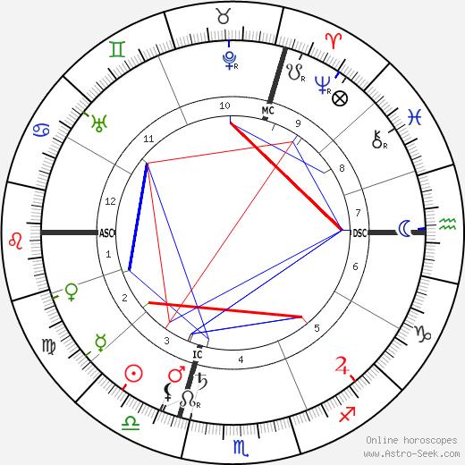 Paul Dukas birth chart, Paul Dukas astro natal horoscope, astrology