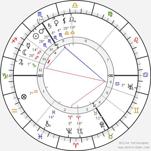 Berthe Weill birth chart, biography, wikipedia 2020, 2021