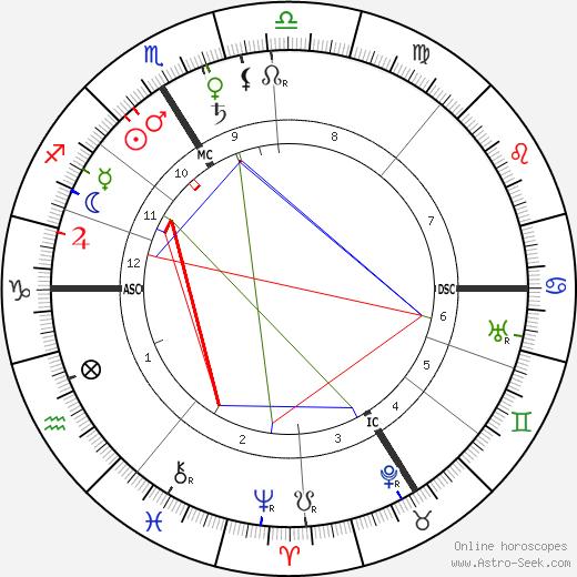 Berthe Weill tema natale, oroscopo, Berthe Weill oroscopi gratuiti, astrologia