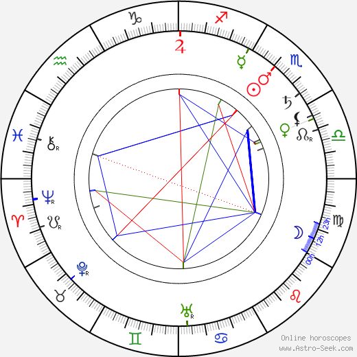 Edwin Thanhouser birth chart, Edwin Thanhouser astro natal horoscope, astrology