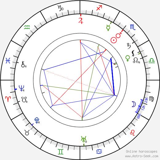 Edwin Thanhouser astro natal birth chart, Edwin Thanhouser horoscope, astrology