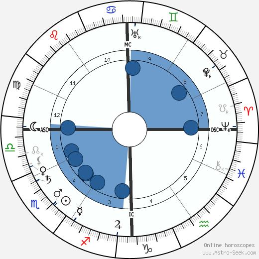 Prosper Montagné wikipedia, horoscope, astrology, instagram