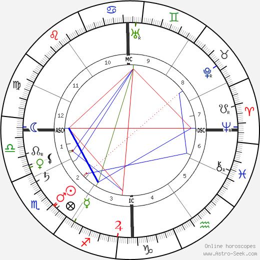 Проспер Монтанье Prosper Montagné день рождения гороскоп, Prosper Montagné Натальная карта онлайн