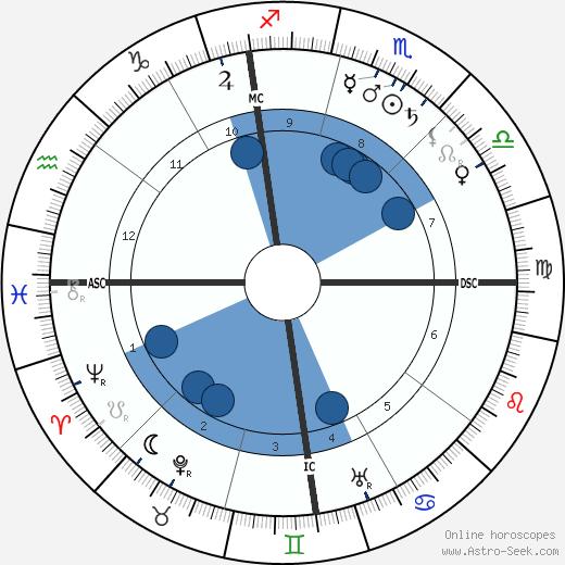 Warren G. Harding wikipedia, horoscope, astrology, instagram