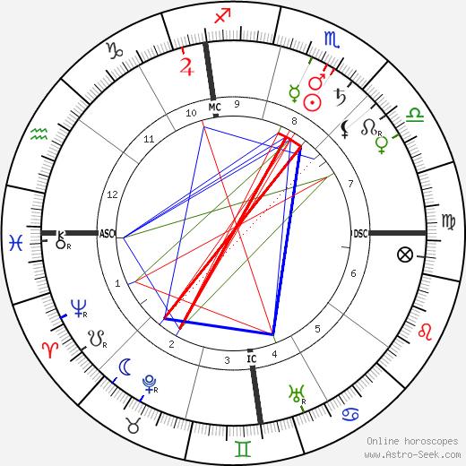 Уоррен Гардинг Warren G. Harding день рождения гороскоп, Warren G. Harding Натальная карта онлайн