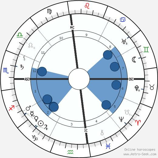 Charles de Lambert wikipedia, horoscope, astrology, instagram