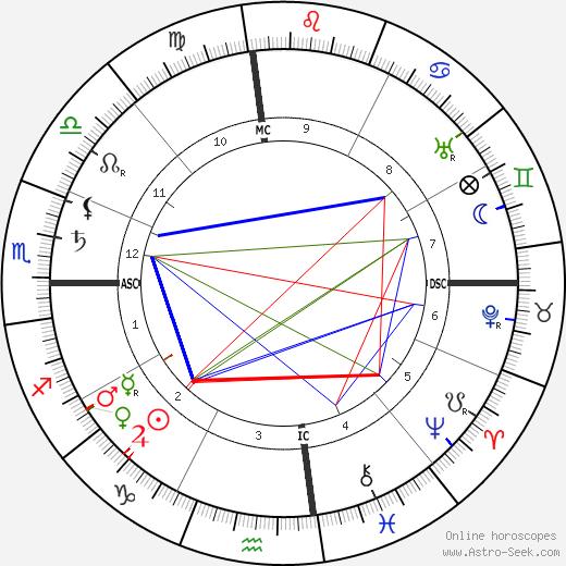 Charles de Lambert birth chart, Charles de Lambert astro natal horoscope, astrology