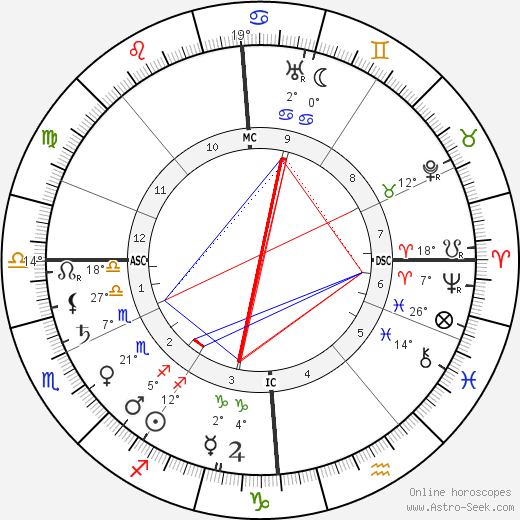 Edith Cavell birth chart, biography, wikipedia 2019, 2020