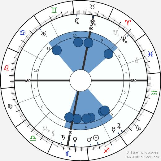 Eugene Caslant wikipedia, horoscope, astrology, instagram